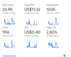 Organic 1K Traffic with 30 Adsense safe click Fast Delivery