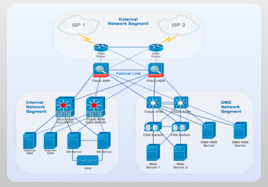 networkdesign and implementation