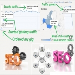 Deliver keyword targeted search traffic for 2 months