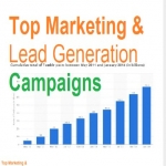 marketing for your business and products to get real results and better ranks