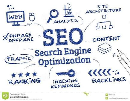 Website optimization and directories submission